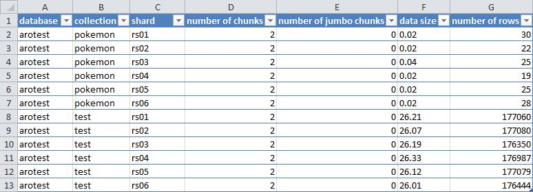MongoDB chunk distribution with Excel